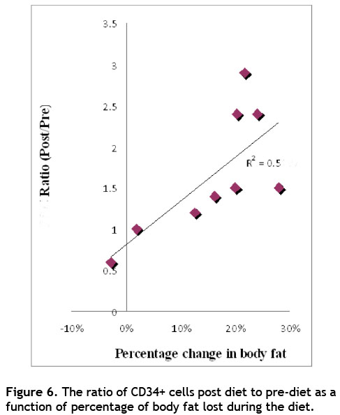 Effect of Weight Reduction on Cardiovascular Risk Factors and CD34-positive Cells in Circulation