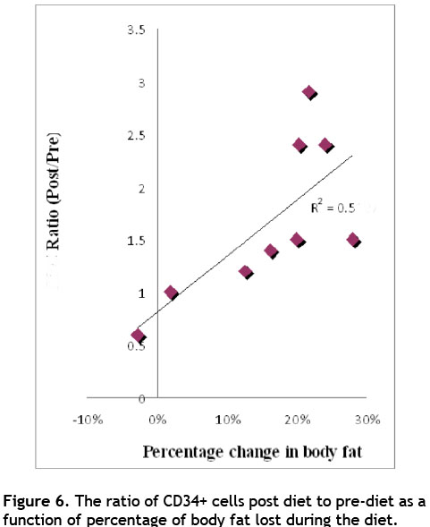 HCG Diet vs. Body Fat and CD34-Positive Cells